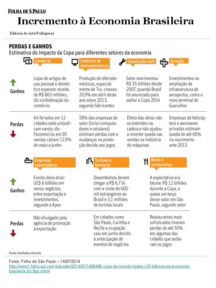 Incremento à Economia Brasileira_Pós Copa do Mundo